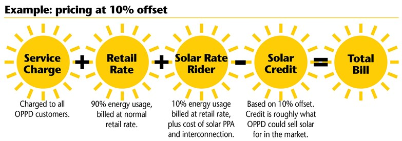 Solar Rates Graphic 003